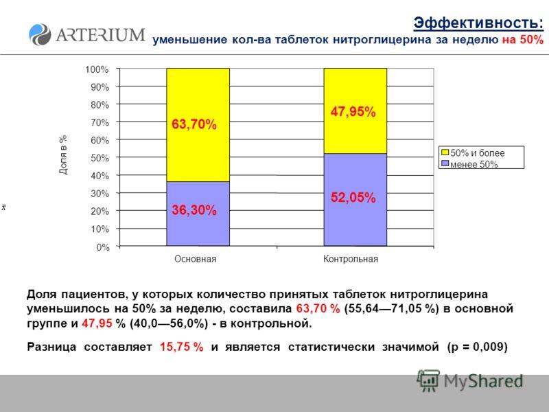 Эффективность: уменьшение кол-ва таблеток нитроглицерина за неделю на 50% Доля пациентов, у которых количество принятых таблеток нитроглицерина уменьшилось на 50% за неделю, составила 63,70 % (55,6471,05 %) в основной группе и 47,95 % (40,056,0%) - в