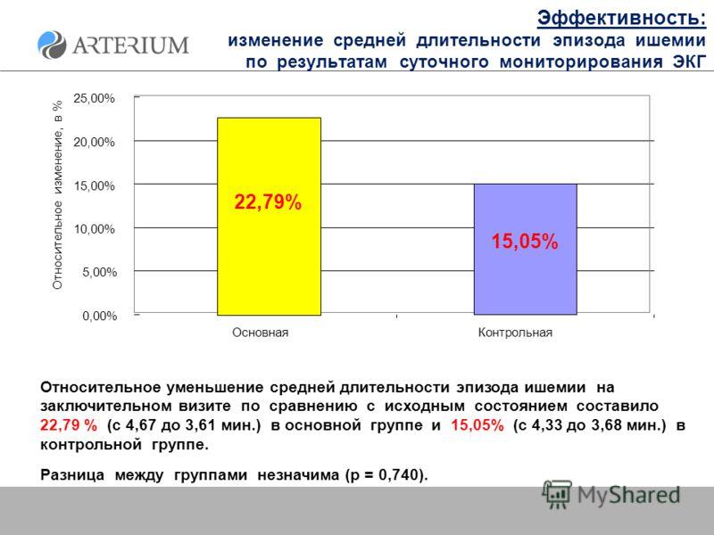 Эффективность: изменение средней длительности эпизода ишемии по результатам суточного мониторирования ЭКГ Относительное уменьшение средней длительности эпизода ишемии на заключительном визите по сравнению с исходным состоянием составило 22,79 % (с 4,