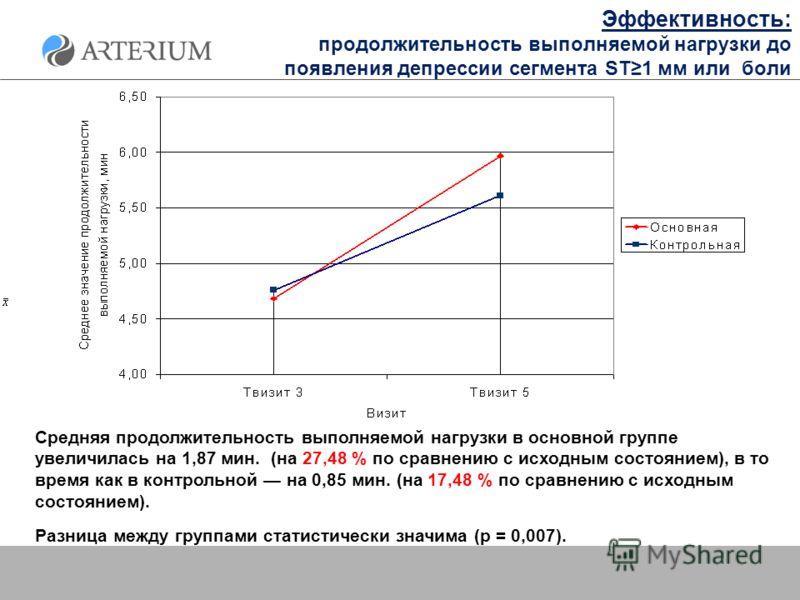 Эффективность: продолжительность выполняемой нагрузки до появления депрессии сегмента ST1 мм или боли Средняя продолжительность выполняемой нагрузки в основной группе увеличилась на 1,87 мин. (на 27,48 % по сравнению с исходным состоянием), в то врем