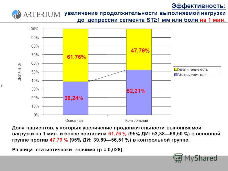 Эффективность: увеличение продолжительности выполняемой нагрузки до депрессии сегмента ST1 мм или боли на 1 мин. Доля пациентов, у которых увеличение продолжительности выполняемой нагрузки на 1 мин. и более составила 61,76 % (95% ДИ: 53,3869,50 %) в