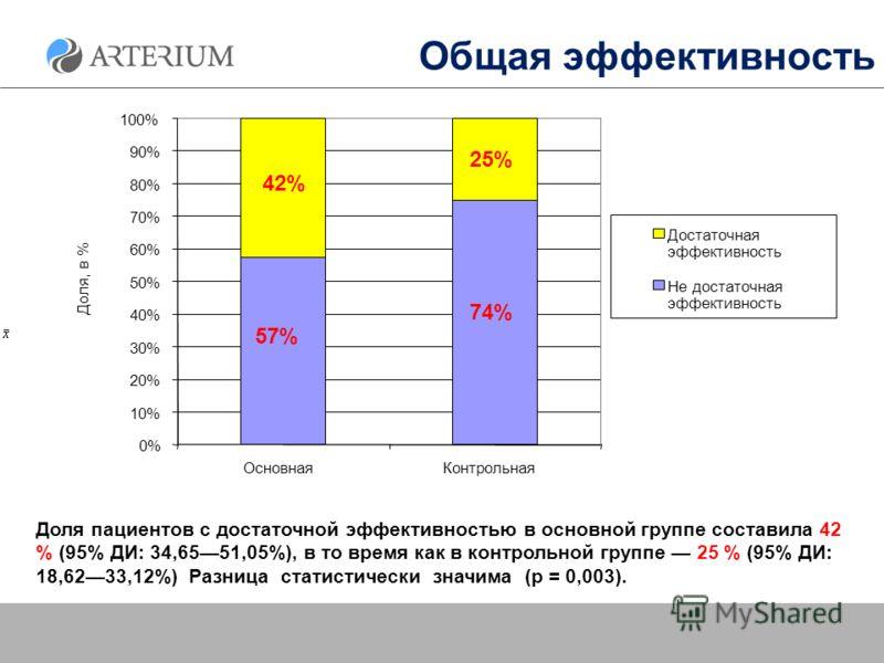Общая эффективность Доля пациентов с достаточной эффективностью в основной группе составила 42 % (95% ДИ: 34,6551,05%), в то время как в контрольной группе 25 % (95% ДИ: 18,6233,12%) Разница статистически значима (р = 0,003). 57% 74% 42% 25% 0% 10% 2