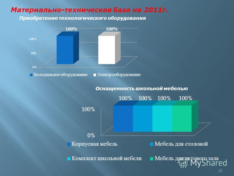 32 Материально-техническая база на 2011г. Оснащенность школьной мебелью Приобретение технологического оборудования