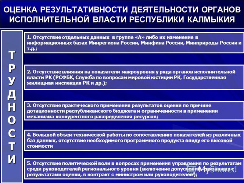 1. Отсутствие отдельных данных в группе «А» либо их изменение в информационных базах Минрегиона России, Минфина России, Минприроды России и т.д.; ТРУДНОСТИ ОЦЕНКА ДЕЯТЕЛЬНОСТИ ОРГАНОВ ИСПОЛНИТЕЛЬНОЙ ВЛАСТИ РЕСПУБЛИКИ КАЛМЫКИЯ ОЦЕНКА РЕЗУЛЬТАТИВНОСТИ