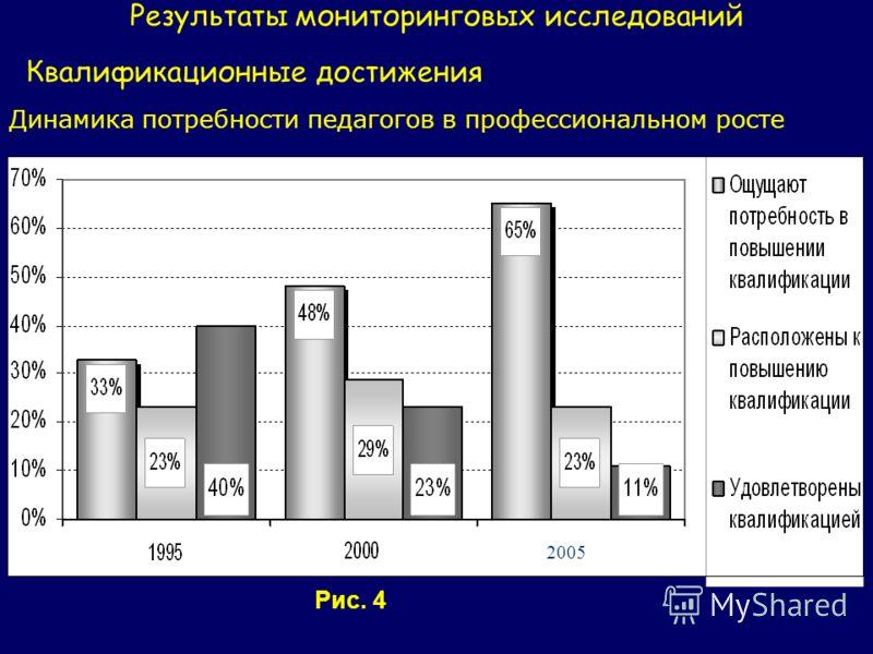 Результаты мониторинговых исследований Квалификационные достижения Динамика потребности педагогов в профессиональном росте 2005 Рис. 4