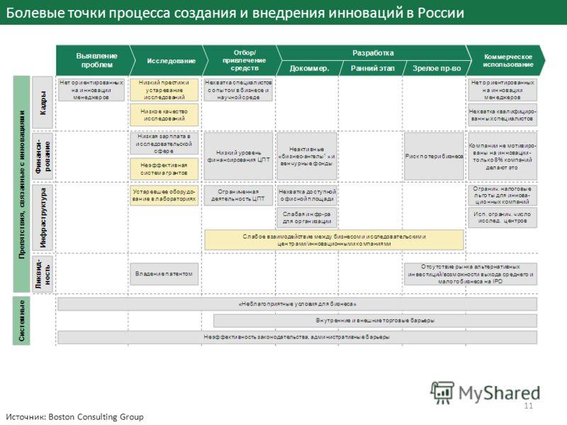 Болевые точки процесса создания и внедрения инноваций в России Источник: Boston Consulting Group 11