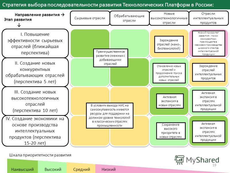 Стратегия выбора последовательности развития Технологических Платформ в России: Сырьевые отрасли Обрабатывающие отрасли Новые высокотехнологичные отрасли Отрасли интеллектуальных продуктов Направление развития Этап развития I. Повышение эффективности