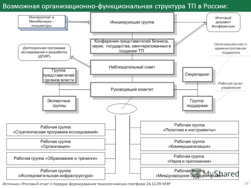 Возможная организационно-функциональная структура ТП в России: 36 Источник: Итоговый отчет о порядке формирования технологических платформ 24.12.09 МЭР