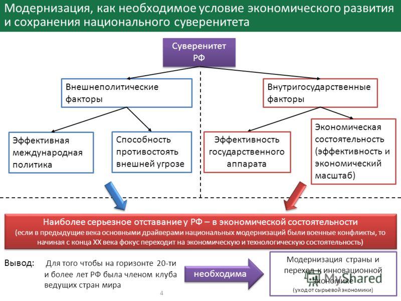 Модернизация, как необходимое условие экономического развития и сохранения национального суверенитета Суверенитет РФ Внешнеполитические факторы Внутригосударственные факторы Эффективная международная политика Экономическая состоятельность (эффективно