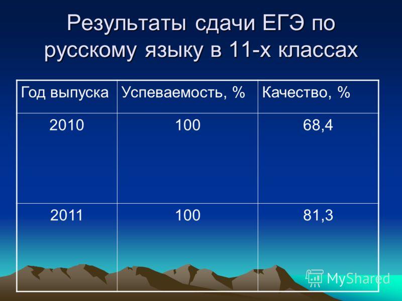 Результаты сдачи ЕГЭ по русскому языку в 11-х классах Год выпускаУспеваемость, %Качество, % 201010068,4 201110081,3