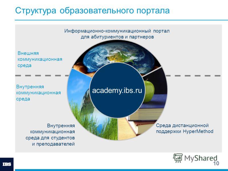 10 Структура образовательного портала academy.ibs.ru Информационно-коммуникационный портал для абитуриентов и партнеров Внутренняя коммуникационная среда для студентов и преподавателей Среда дистанционной поддержки HyperMethod Внешняя коммуникационна