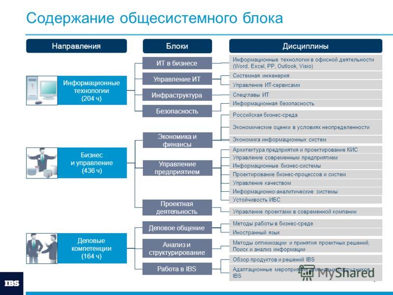 7 Содержание общесистемного блока Информационные технологии (204 ч) Управление ИТ Инфраструктура Безопасность Бизнес и управление (436 ч) Экономика и финансы Управление предприятием Деловые компетенции (164 ч) Деловое общение Проектная деятельность А
