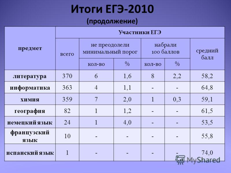 Итоги ЕГЭ-2010 (продолжение) предмет Участники ЕГЭ всего не преодолели минимальный порог набрали 100 баллов средний балл кол-во% % литература37061,682,258,2 информатика36341,1--64,8 химия35972,010,359,1 география8211,2--61,5 немецкий язык2414,0--53,5