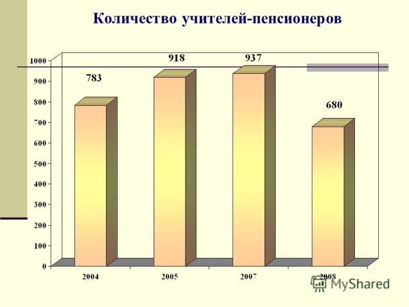 Количество учителей-пенсионеров