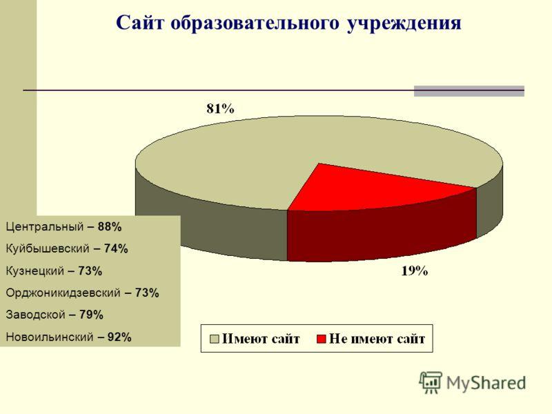 Сайт образовательного учреждения Центральный – 88% Куйбышевский – 74% Кузнецкий – 73% Орджоникидзевский – 73% Заводской – 79% Новоильинский – 92%