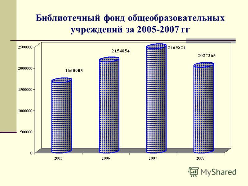 Библиотечный фонд общеобразовательных учреждений за 2005-2007 гг