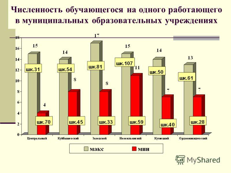 Численность обучающегося на одного работающего в муниципальных образовательных учреждениях