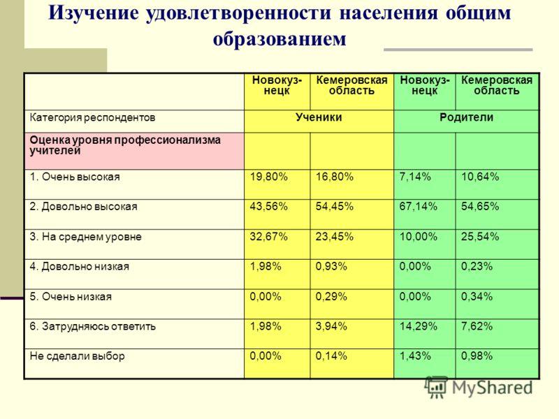 Новокуз- нецк Кемеровская область Новокуз- нецк Кемеровская область Категория респондентовУченикиРодители Оценка уровня профессионализма учителей 1. Очень высокая19,80%16,80%7,14%10,64% 2. Довольно высокая43,56%54,45%67,14%54,65% 3. На среднем уровне