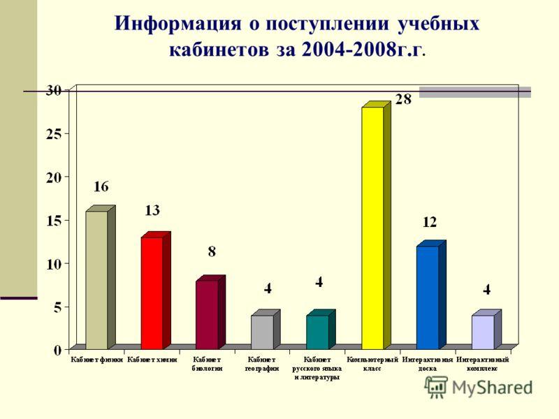 Информация о поступлении учебных кабинетов за 2004-2008г.г.
