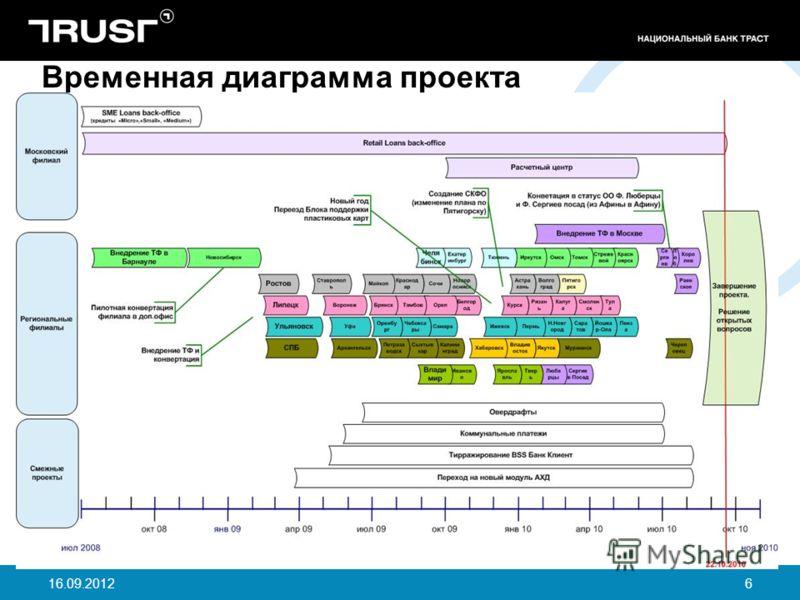 16.09.20126 Временная диаграмма проекта