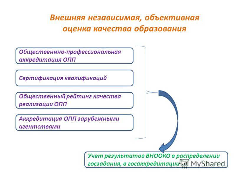 Общественнно-профессиональная аккредитация ОПП Сертификация квалификаций Общественный рейтинг качества реализации ОПП Учет результатов ВНООКО в распределении госзадания, в госаккредитации Внешняя независимая, объективная оценка качества образования А