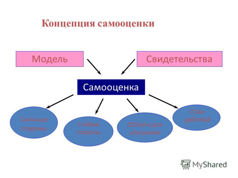 Концепция самооценки МодельСвидетельства Самооценка Сильные стороны Слабые стороны Области для улучшения План действий