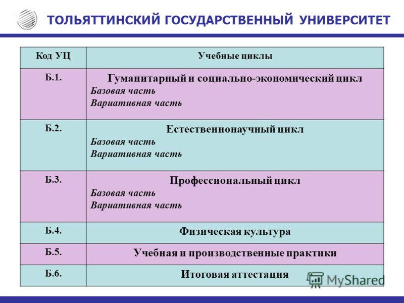 Код УЦУчебные циклы Б.1. Гуманитарный и социально-экономический цикл Базовая часть Вариативная часть Б.2. Естественнонаучный цикл Базовая часть Вариативная часть Б.3. Профессиональный цикл Базовая часть Вариативная часть Б.4. Физическая культура Б.5.