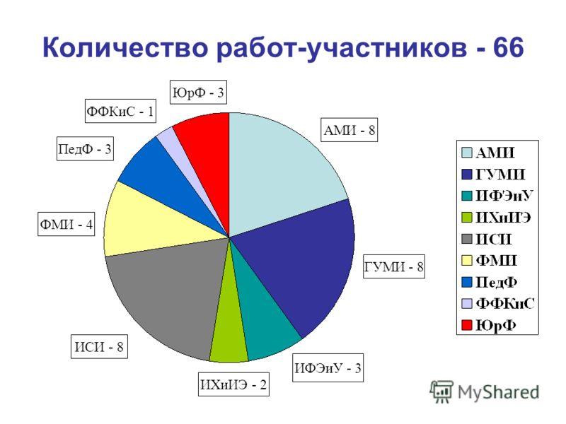 Количество работ-участников - 66 АМИ - 8 ГУМИ - 8 ИФЭиУ - 3 ИХиИЭ - 2 ИСИ - 8 ФМИ - 4 ПедФ - 3 ФФКиС - 1 ЮрФ - 3
