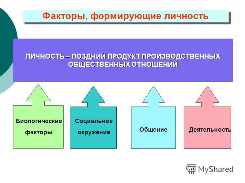Факторы, формирующие личность ЛИЧНОСТЬ – ПОЗДНИЙ ПРОДУКТ ПРОИЗВОДСТВЕННЫХ ОБЩЕСТВЕННЫХ ОТНОШЕНИЙ Биологические факторы Социальное окружение ОбщениеДеятельность