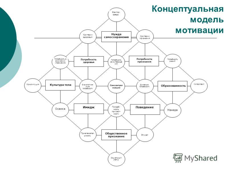 Концептуальная модель мотивации Критерии признания Нужда самосохранения Потребность признания Образованность Поведение Общественное признание Потребность в физических упражнениях Потребность самоутвержде ния Потребность здоровья Физиологиче- ские пот