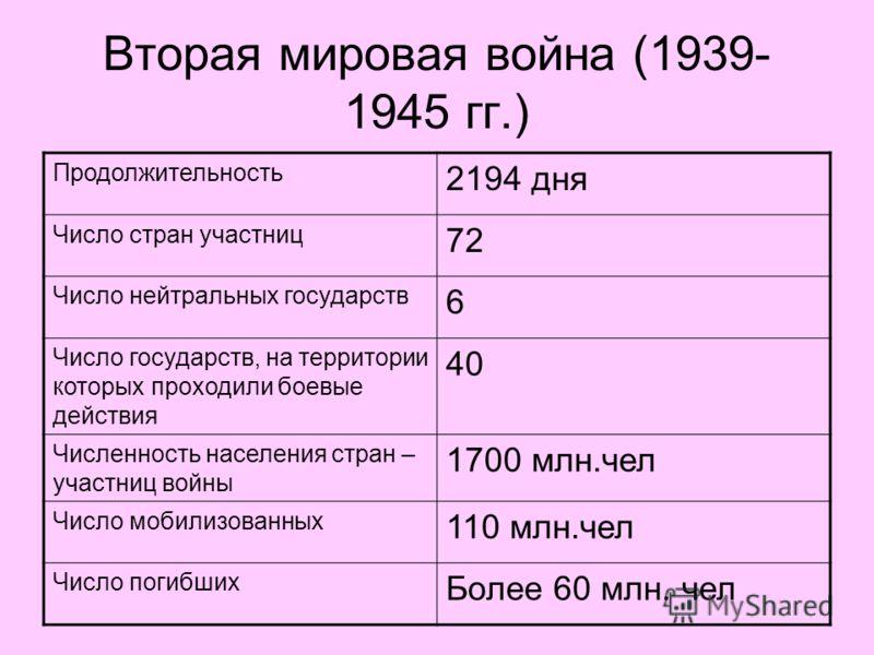 Вторая мировая война (1939- 1945 гг.) Продолжительность 2194 дня Число стран участниц 72 Число нейтральных государств 6 Число государств, на территории которых проходили боевые действия 40 Численность населения стран – участниц войны 1700 млн.чел Чис