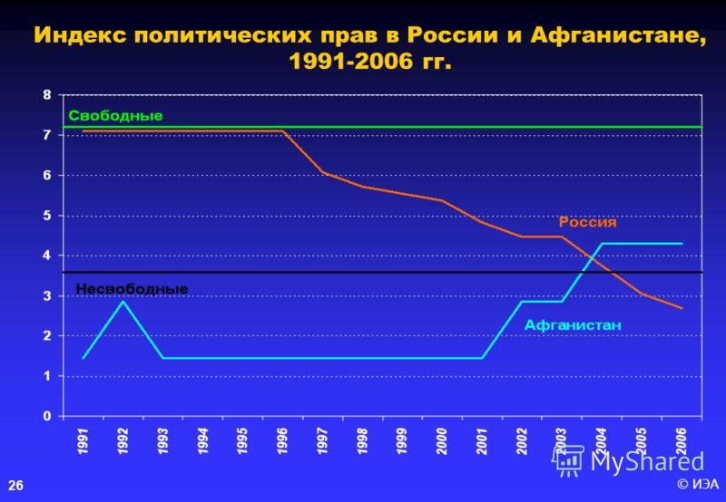 © ИЭА26 Индекс политических прав в России и Афганистане, 1991-2006 гг.
