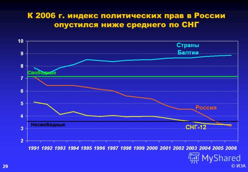 © ИЭА29 К 2006 г. индекс политических прав в России опустился ниже среднего по СНГ
