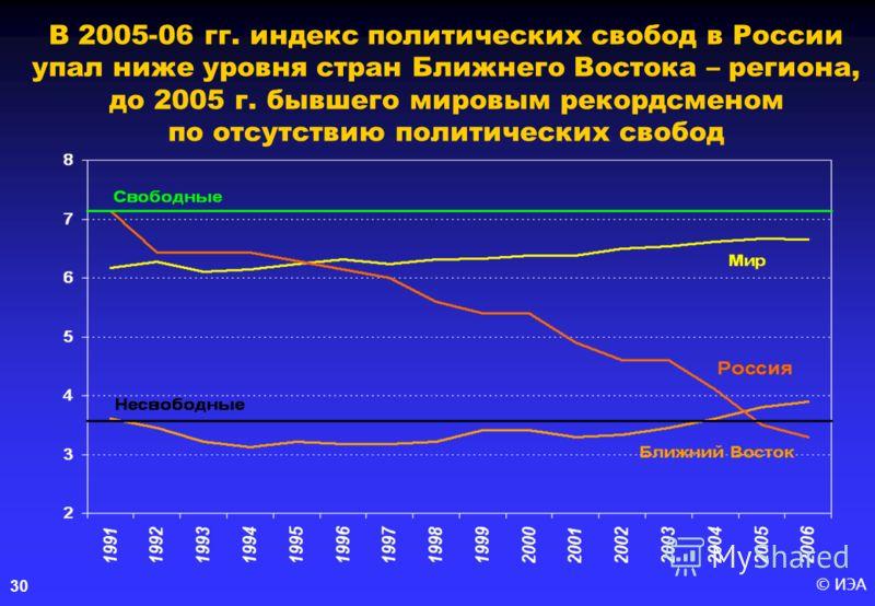 © ИЭА30 В 2005-06 гг. индекс политических свобод в России упал ниже уровня стран Ближнего Востока – региона, до 2005 г. бывшего мировым рекордсменом по отсутствию политических свобод