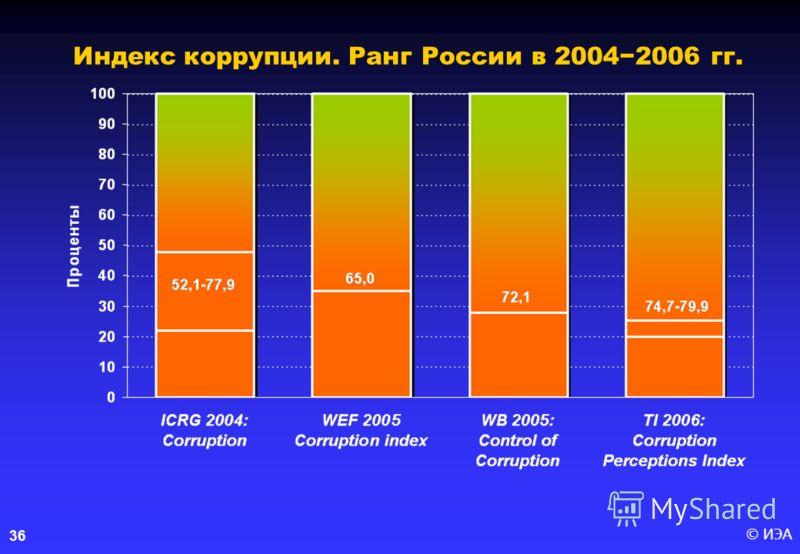 © ИЭА36 Индекс коррупции. Ранг России в 20042006 гг.