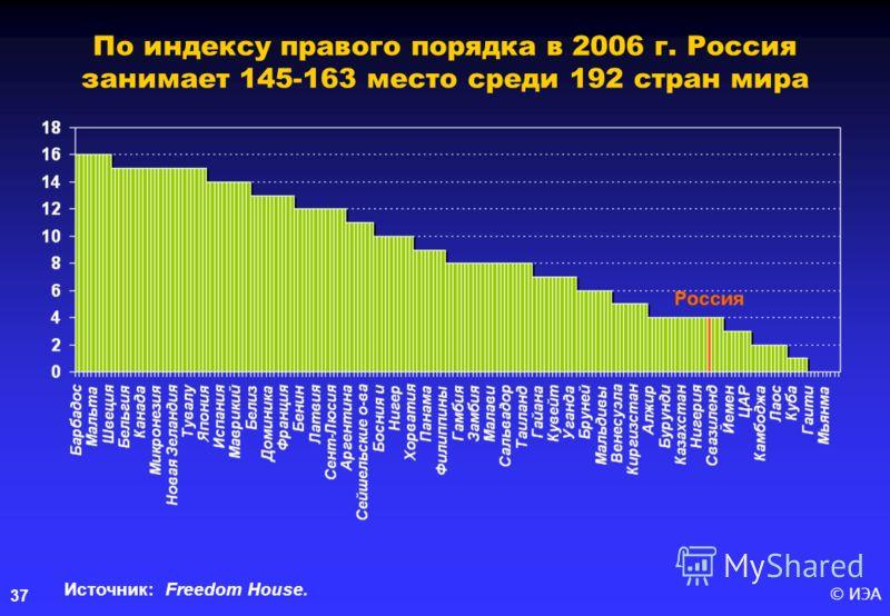 © ИЭА37 По индексу правого порядка в 2006 г. Россия занимает 145-163 место среди 192 стран мира Источник: Freedom House.