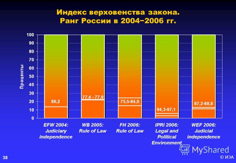 © ИЭА38 Индекс верховенства закона. Ранг России в 20042006 гг.
