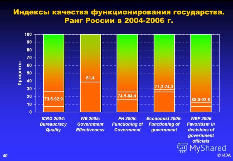 © ИЭА40 Индексы качества функционирования государства. Ранг России в 2004-2006 г.