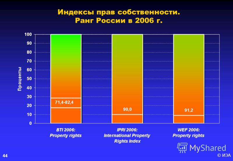 © ИЭА44 Индексы прав собственности. Ранг России в 2006 г.