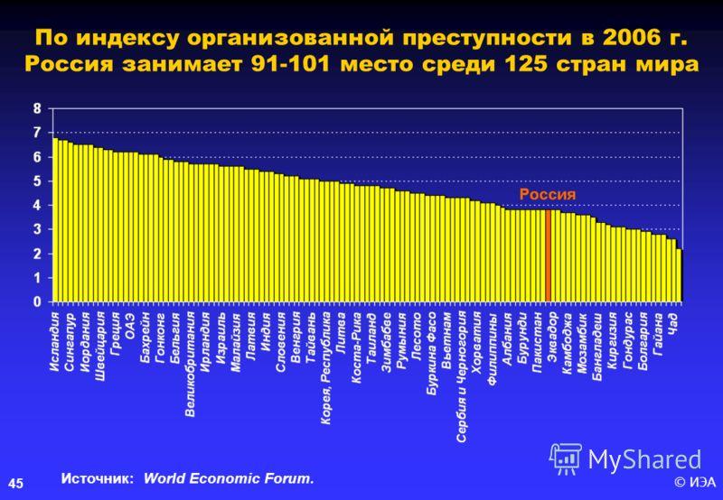 © ИЭА45 По индексу организованной преступности в 2006 г. Россия занимает 91-101 место среди 125 стран мира Источник: World Economic Forum.