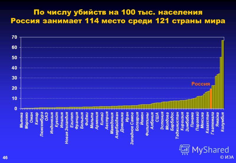 © ИЭА46 По числу убийств на 100 тыс. населения Россия занимает 114 место среди 121 страны мира