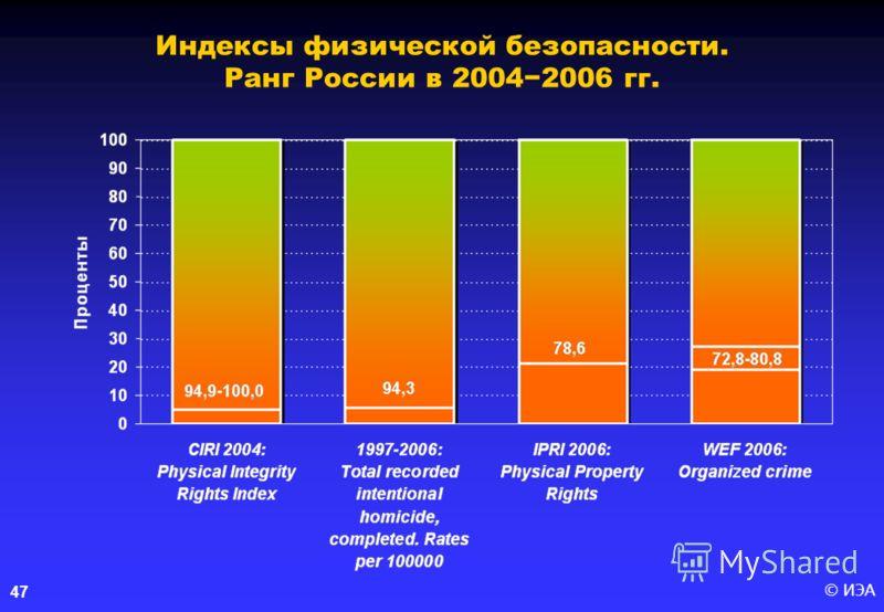 © ИЭА47 Индексы физической безопасности. Ранг России в 20042006 гг.