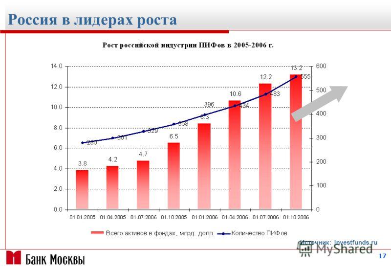 17 Россия в лидерах роста Источник: Investfunds.ru