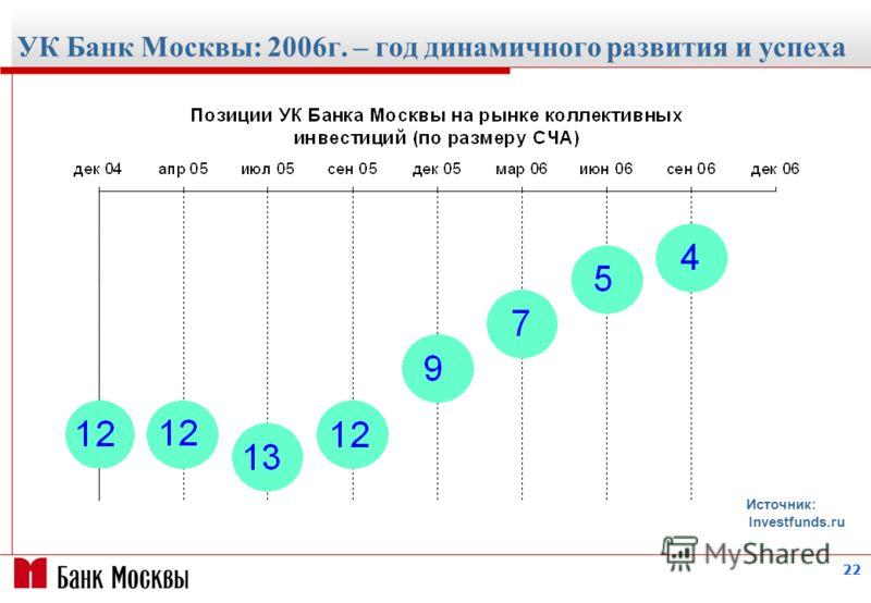22 УК Банк Москвы: 2006г. – год динамичного развития и успеха Источник: Investfunds.ru