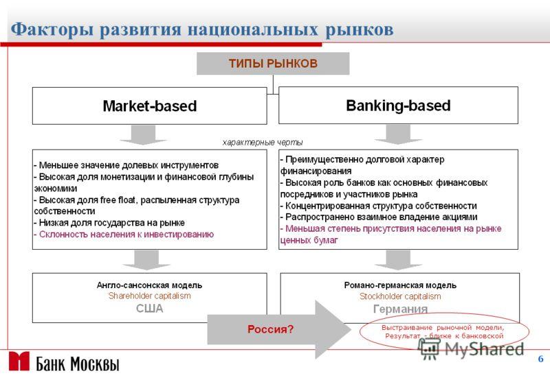 6 Факторы развития национальных рынков Россия? Выстраивание рыночной модели, Результат - ближе к банковской