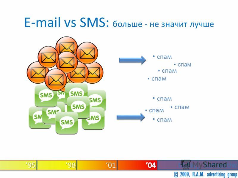 95 todaytomorrow 9801 E-mail vs SMS: больше - не значит лучше спам