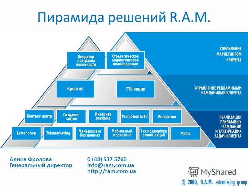 Пирамида решений R.A.M. 0 (44) 537 5760 info@ram.com.ua http://ram.com.ua Алина Фролова Генеральный директор