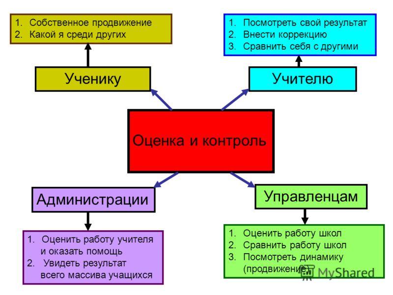 Формы контроль знаний