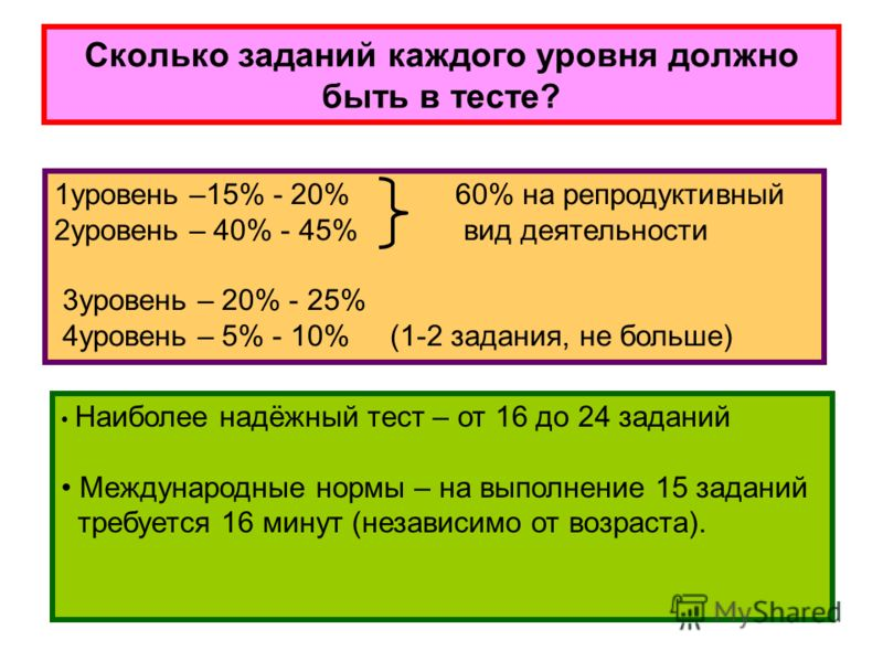 Сколько заданий каждого уровня должно быть в тесте? 1уровень –15% - 20% 60% на репродуктивный 2уровень – 40% - 45% вид деятельности 3уровень – 20% - 25% 4уровень – 5% - 10% (1-2 задания, не больше) Наиболее надёжный тест – от 16 до 24 заданий Междуна