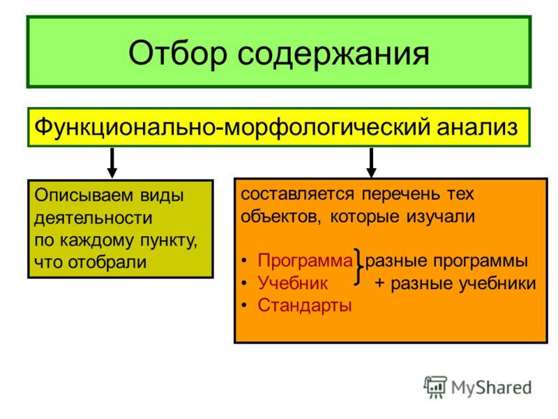 Отбор содержания Функционально-морфологический анализ составляется перечень тех объектов, которые изучали Программа разные программы Учебник + разные учебники Стандарты Описываем виды деятельности по каждому пункту, что отобрали
