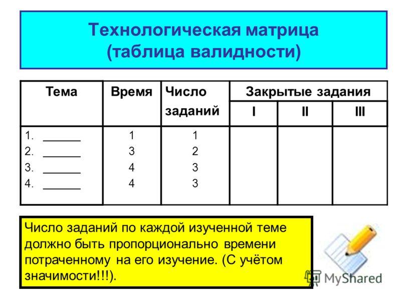 Технологическая матрица (таблица валидности) ТемаВремяЧисло заданий Закрытые задания IIIIII 1. ______ 2. ______ 3. ______ 4. ______ 13441344 12331233 Число заданий по каждой изученной теме должно быть пропорционально времени потраченному на его изуче